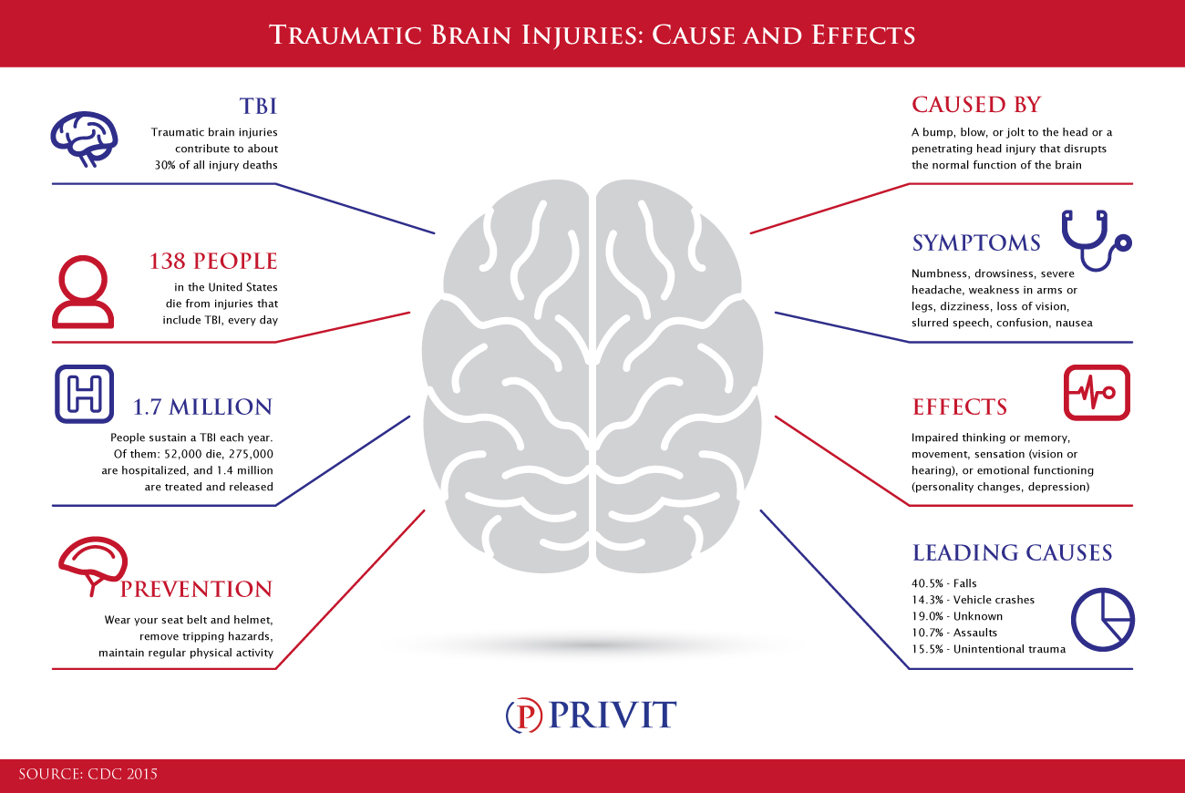 traumatic brain injury The combi is a collaborative project of 16 brain injury facilities or centers, most  of them traumatic brain injury model systems (through grants funded by the.