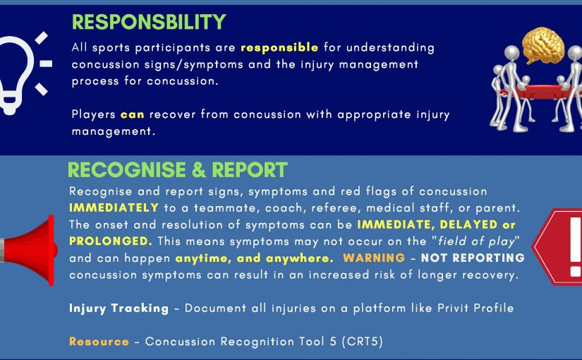 7Rs of Concussion Management Tool